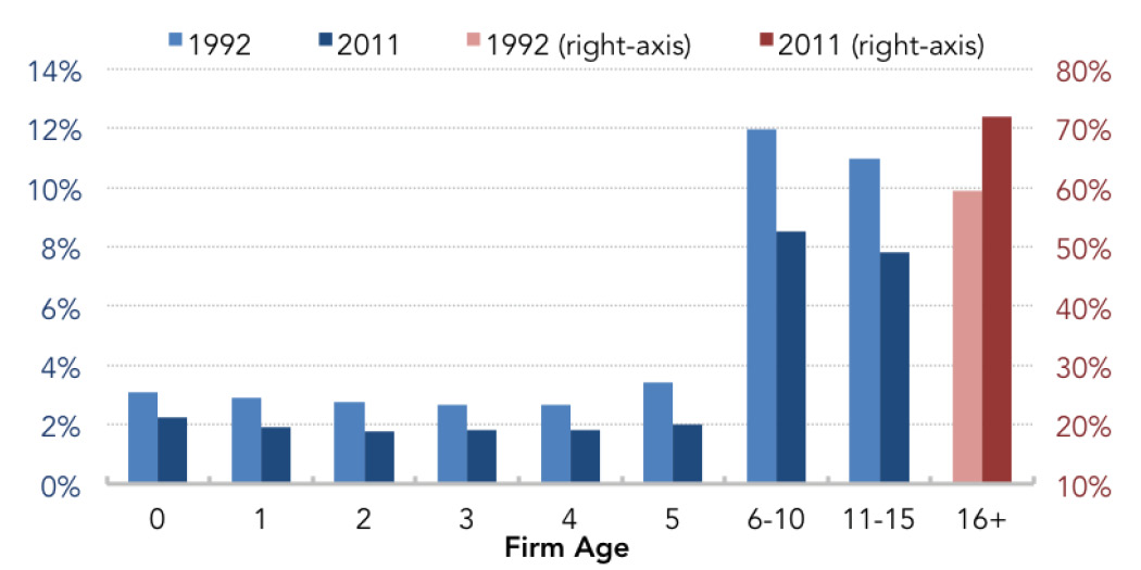 Fig. 4: Distribution of Total Private-Sector Employment by Firm Age (1992 v 2011)