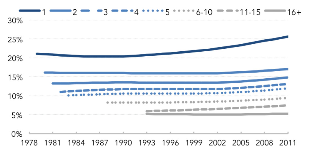 Fig. 5: Firm Exit Probabilities by Firm Age – Trend Rates (1978-2011)