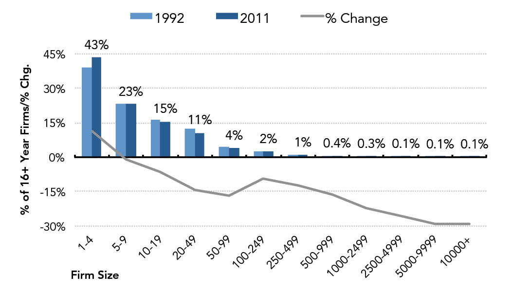 Fig. 7: Distribution of 16+ Year Firms by Firm Size (1992 v 2011)