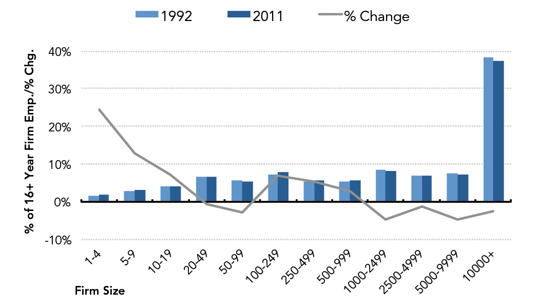 Fig. 8: Distribution of Employment at 16+ Year Firms by Firm Size (1992 v 2011)