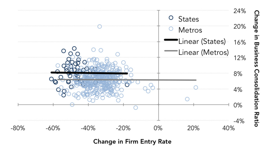 Fig. 9: Business Consolidation v Firm Entry – States, Metros (1978-80 avg. v 2009-11 avg.)