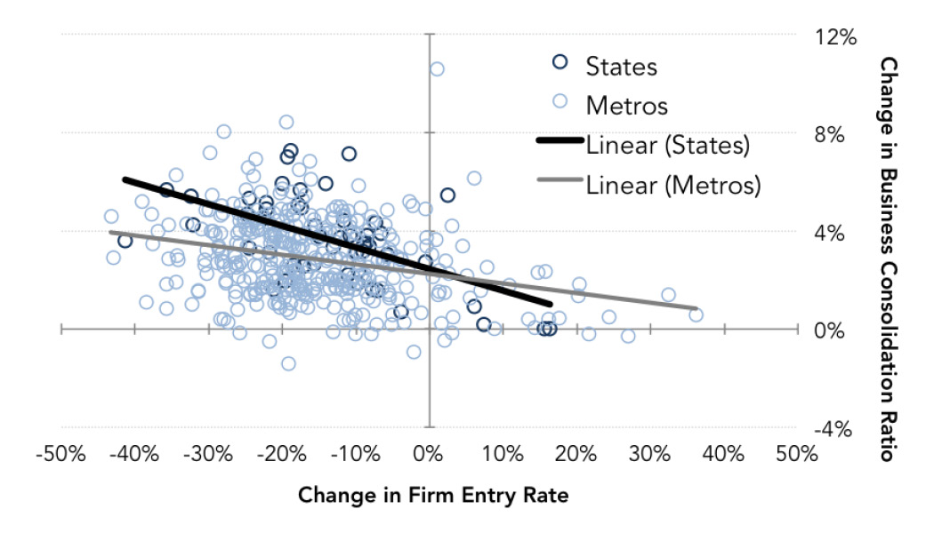 Fig. 10: Business Consolidation v Firm Entry – States, Metros (1987-89 avg. v 2004-06 avg.)