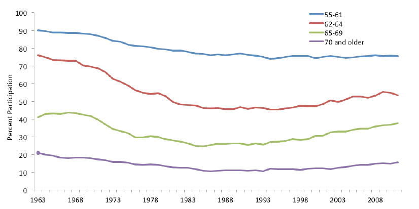 Figure 1a: Labor Force Participation of Men Age 55 and Over,  by Age Group, Annual Averages, 1963–2011