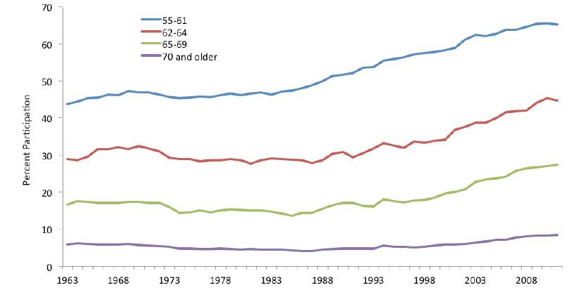 Figure 1b: Labor Force Participation of Women Age 55 and Over,  by Age Group, Annual Averages, 1963–2011