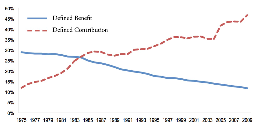 Figure 2: Percent of American Labor Force Participating in Defined Benefit  and Defined Contribution Retirement Plans, 1975-2009