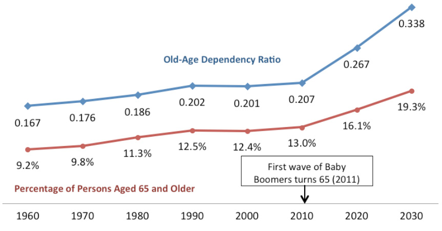 Figure 3: Percentage of Persons Aged 65 and Older  and Old-Age Dependency Ratio, 1960-2030