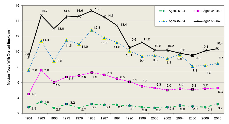 Figure #1: Male Prime-Age (25–64) Workers Median Tenure Trends, by Age, 1951–2010