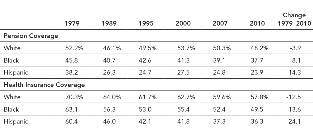 Table #1: Employer-provided health insurance and  pension coverage, by race and ethnicity, 1979-2010