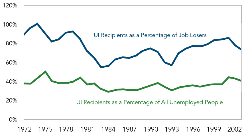 Figure #2: Unemployment Insurance Recipients as a Percentage of Job Losers and All Unemployed People