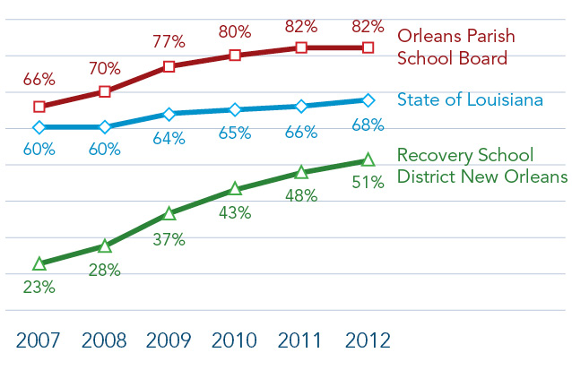 FIGURE 1: Percent of Students at Grade Level or  Above on All Standardized Tests