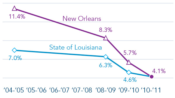 FIGURE 4: Annual New Orleans Drop-Out Rate Grades 9–12 Has Fallen to State Average