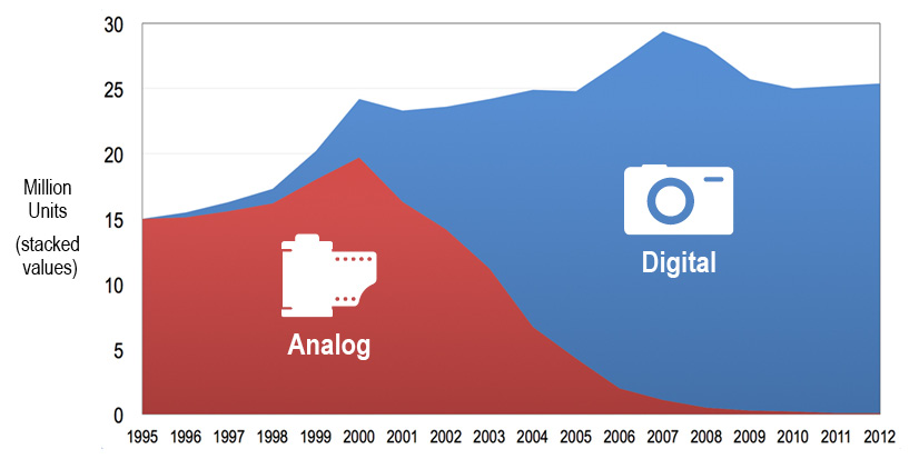 U.S. Analog vs. Digital Camera Sales