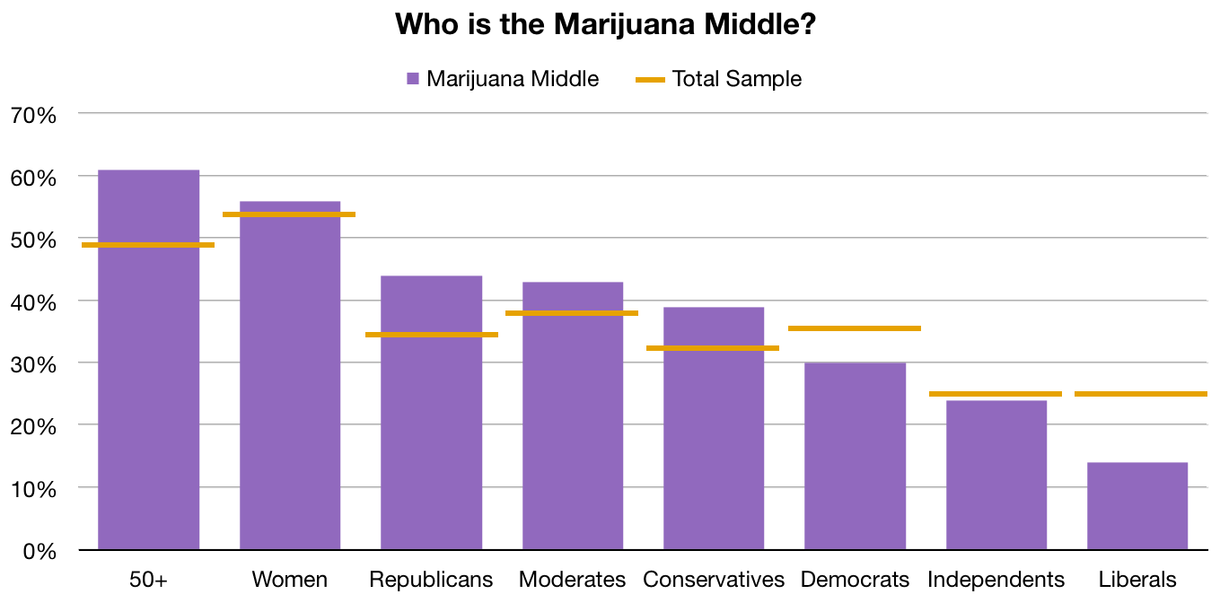 Who Is the Marijuana Middle?
