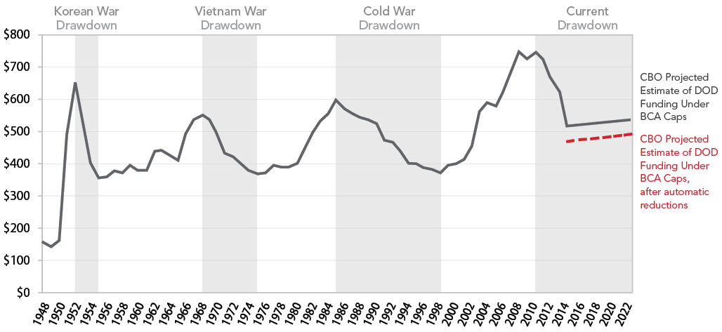 Historical Context of DOD Spending
