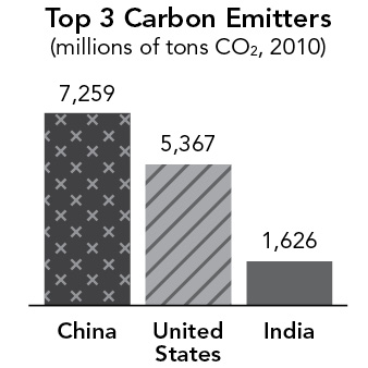 Top 3 Carbon Emitters