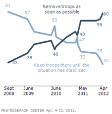 Record-Low Support for Keeping U.S. Troops in Afghanistan