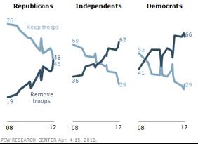 Republicans Now Split Over U.S. Troop Presence