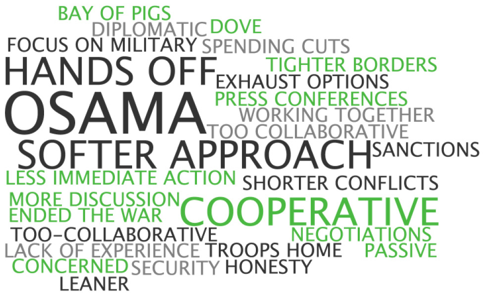Key Words Associated with the Democratic Party on National Security