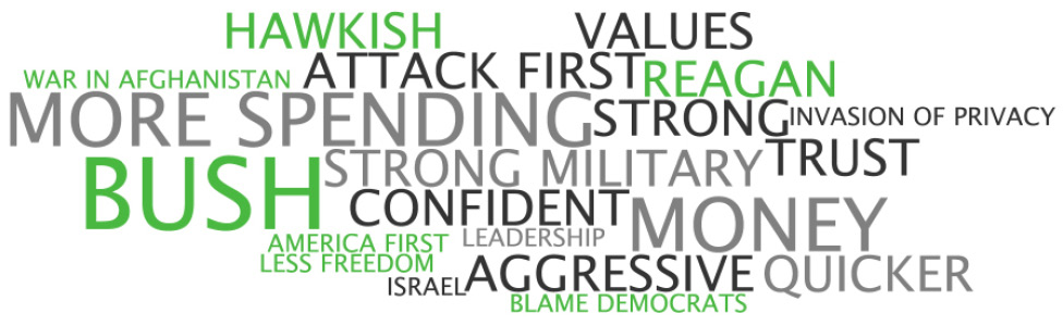 Key Words Associated with the Republican Party on National Security