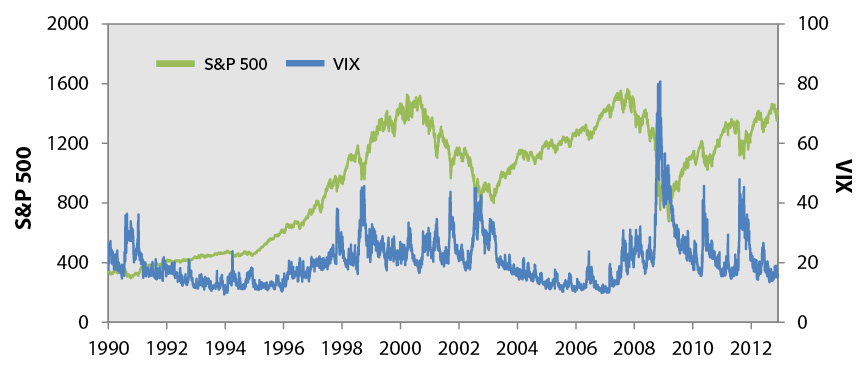 A Look Back at the S&P 500 and the Volatility Index