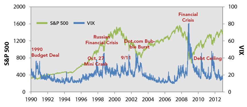 A Look Back at the S&P 500 and the Volatility Index 2