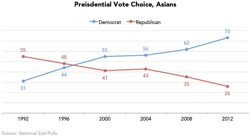 Presidential Vote Choice, Asians