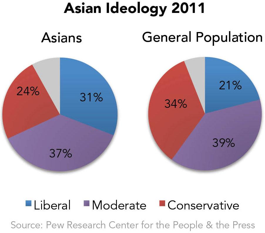 Asian Ideology 2011