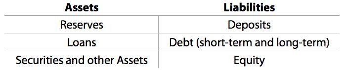 Financial Institution Balance Sheet