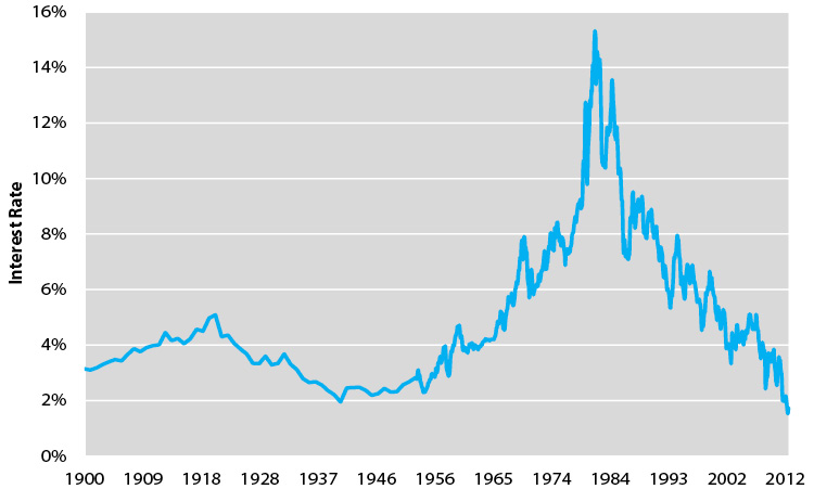 U.S. Treasury Bond Interest Rate History (1900 – 2012)