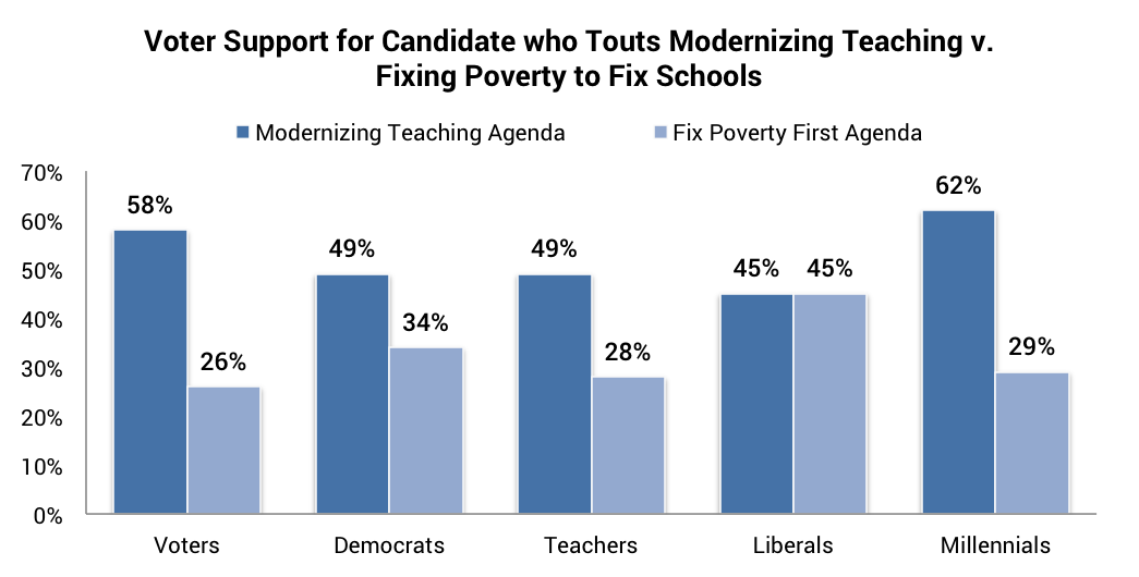 Voter Support for Candidate who Touts Modernizing Teaching v. Fixing Poverty to Fix Schools