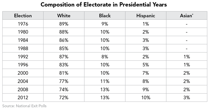 Composition of Electorate in Presidential Years