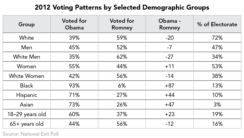 2012 Voting Patterns by Selected Demographic Groups