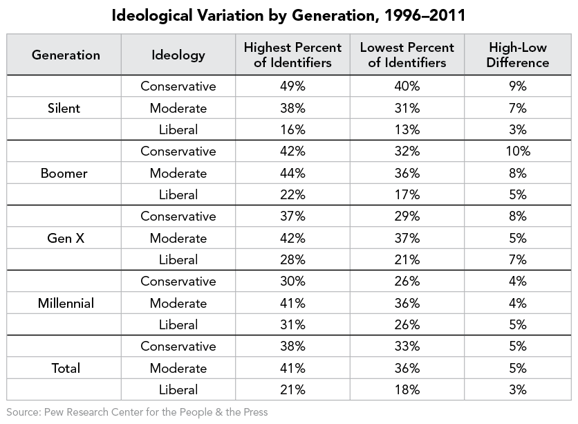 ideological Variation by Generation