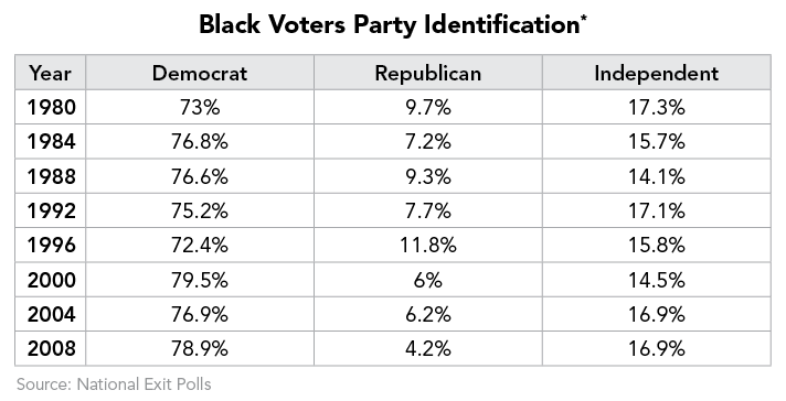 Black Voters Party Identification