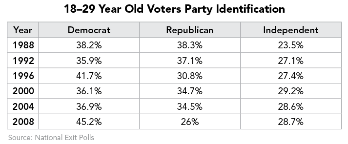 18–29 Year Old Voters Party Identification