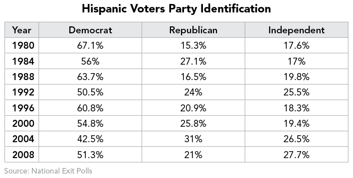 Hispanic Voters Party Identification