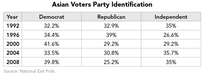 Asian Voters Party Identification