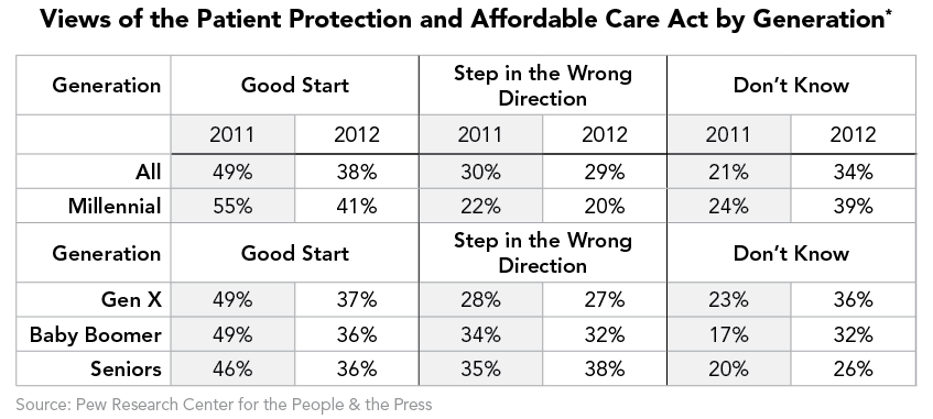 Views of the Patient Protection and Affordable Care Act by Generation