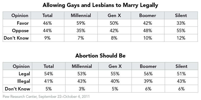 Allowing Gays to Marry & Abortion Should be