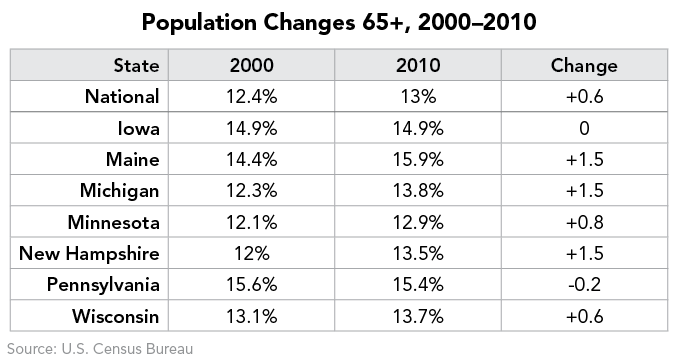 Population Changes 65+, 2000–2010