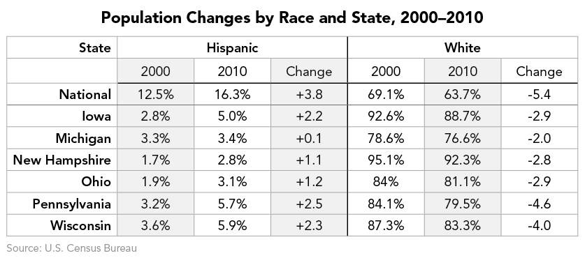 Population Changes by Race and State, 2000–2010