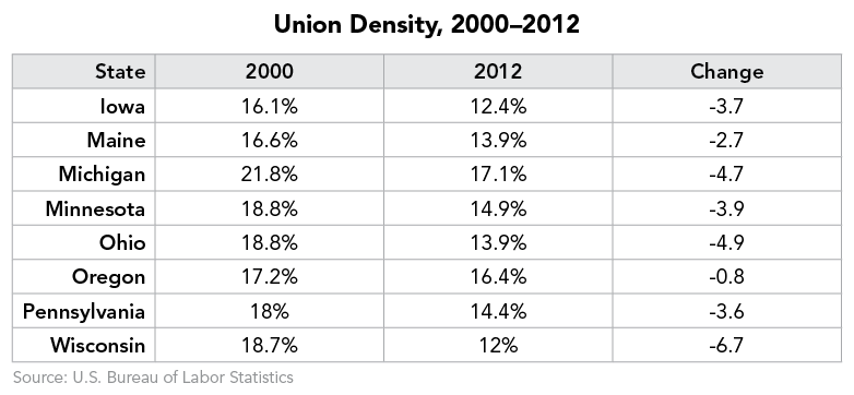 Union Density, 2000–2012