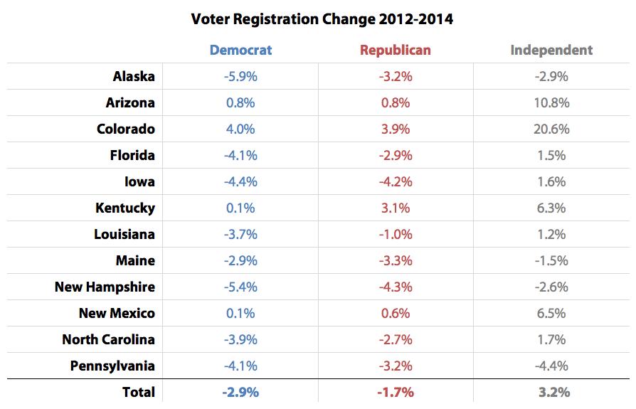 Voter Registration Change 2012-2014