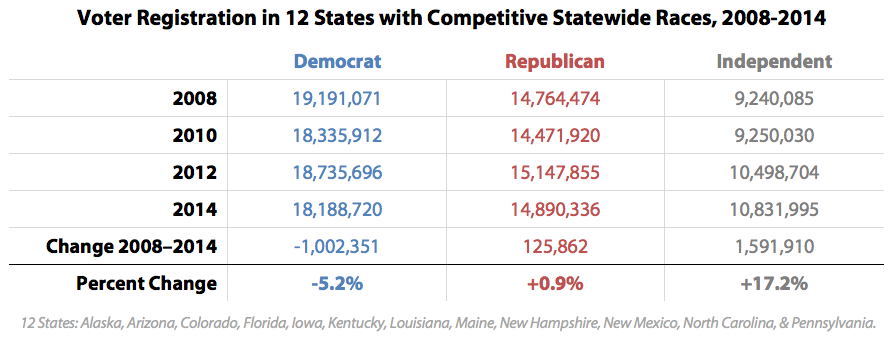 Voter Registration in 12 States with Competitive Statewide Races, 2008-2014
