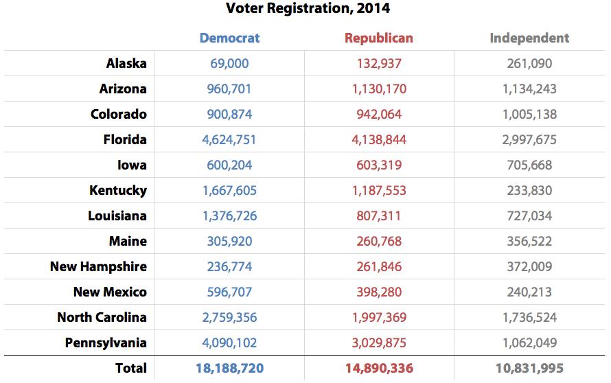Voter Registration, 2014
