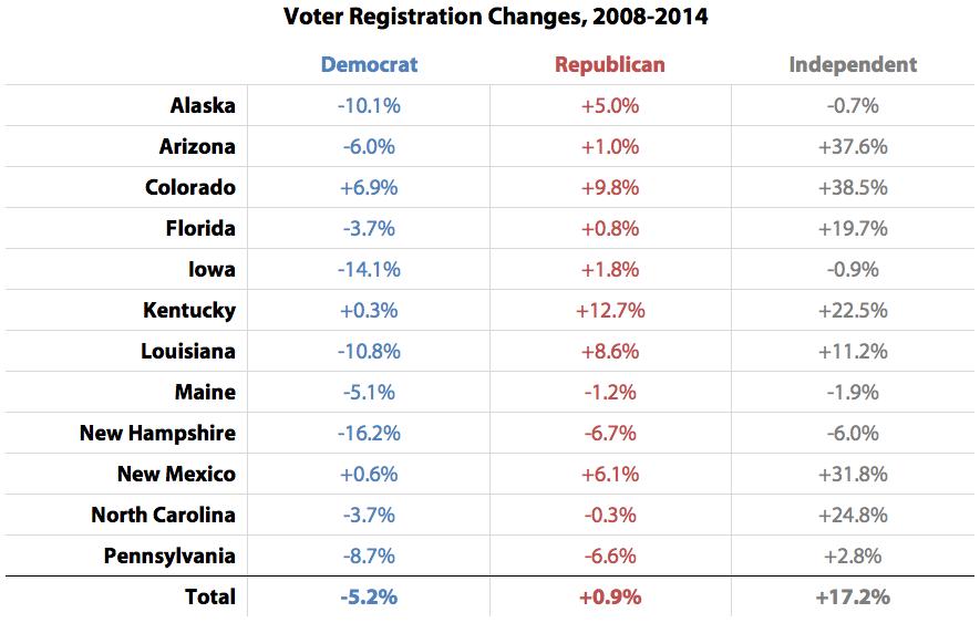 Voter Registration Changes, 2008-2014