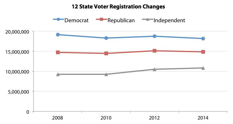 12 State Voter Registration Changes