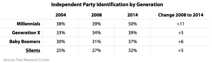 Independent Party Identification by Generation