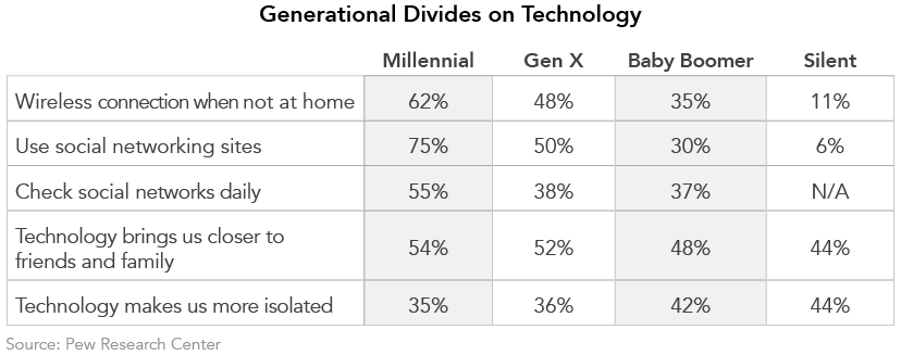 Generational Divides on Technology