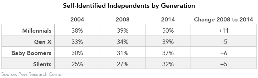 Self-Identified Independents by Generation